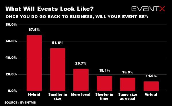 What Will Events Look Like?