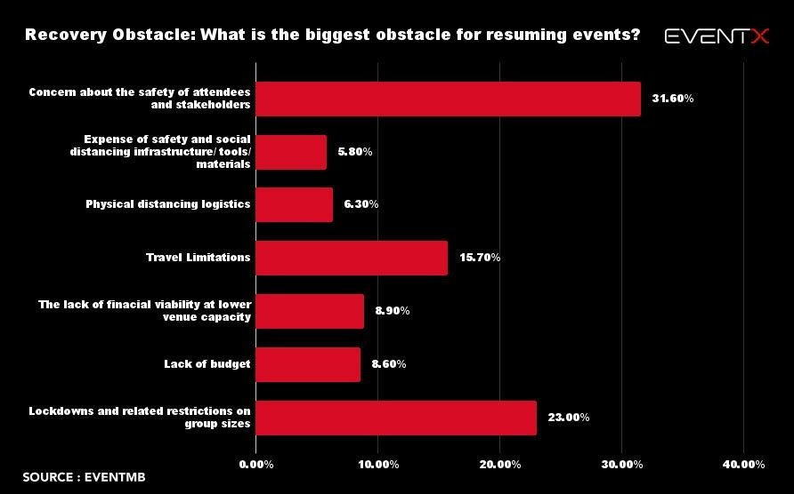 What us the biggest obstacle for resuming events?
