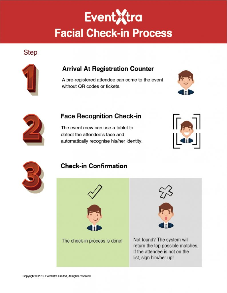 Facial Recognition Check-in Illustration